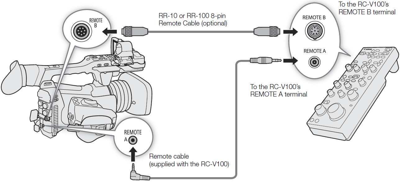 Canon Knowledge Base - Using the Optional RC-V100 Remote Controller