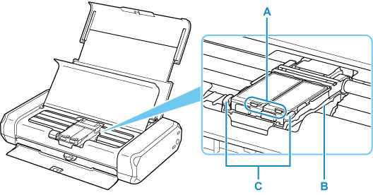 Figure: Inside view of the printer (Components shown in inset)