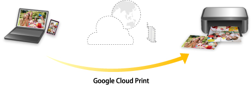 Canon Knowledge Base - Printing with Google Cloud Print - TS9120