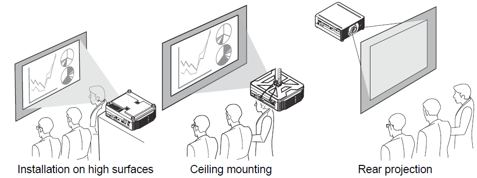 in [image flip h/v] in the menu, choose a method of projection that  corresponds to how the projector is installed