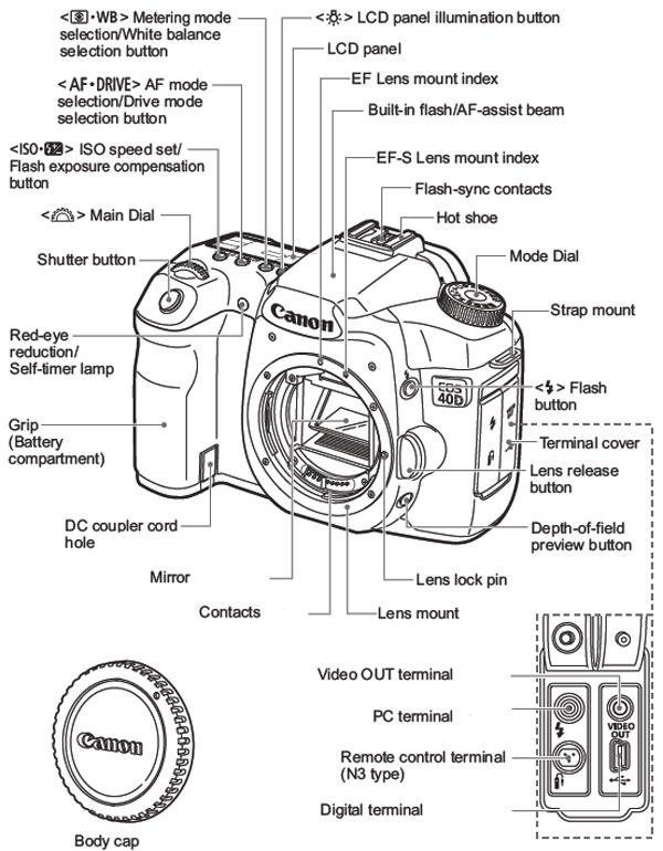 Canon Parts Diagram Smart Wiring Diagrams