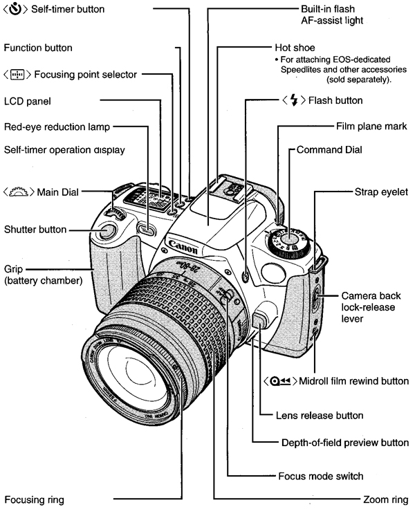 Canon Knowledge Base Eos Rebel 2000 Here Is A List Of The Parts