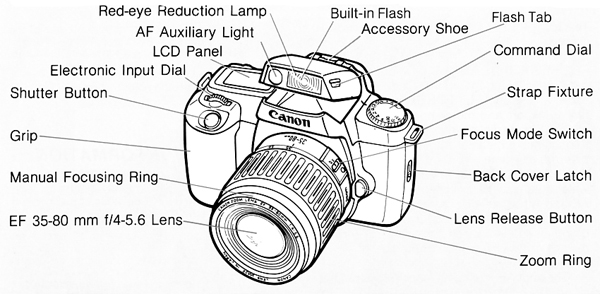 Canon Knowledge Base Eos Rebel Ii S Ii Here Is A List Of The Parts And Controls Nomenclature