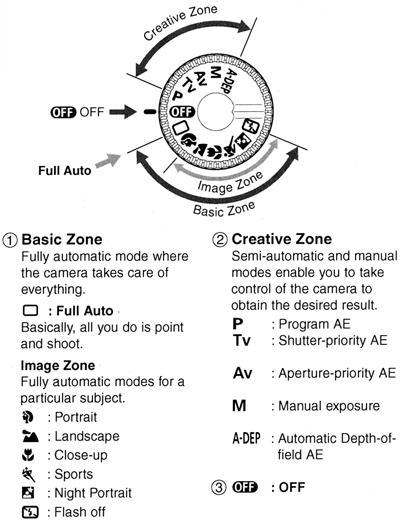 Canon Knowledge Base Eos Rebel 2000 What The Various Symbols On