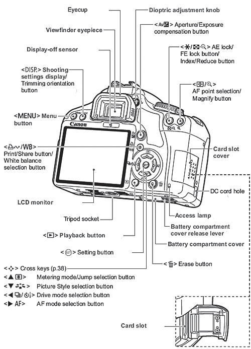 Canon Knowledge Base - Here is a list of the Parts and controls