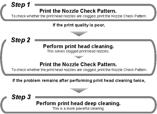 Canon Knowledge Base - Perform Print Head Cleaning (Mac OS X