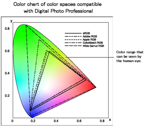 Color chart of color spaces compatible with Digital Photo Professional