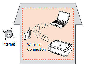how to connect my samsung printer to my wireless network
